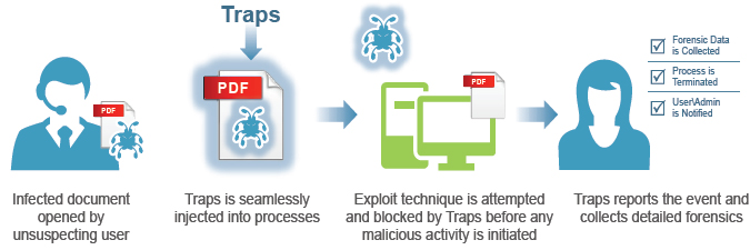 Exploit prevention – user experience